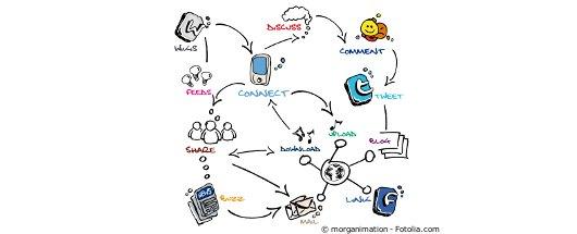 e-mail, entrepreneur, productivité
