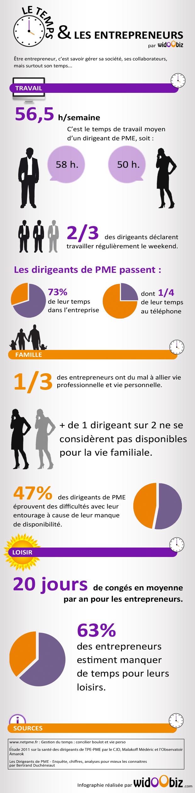 temps des entrepreneurs organisation