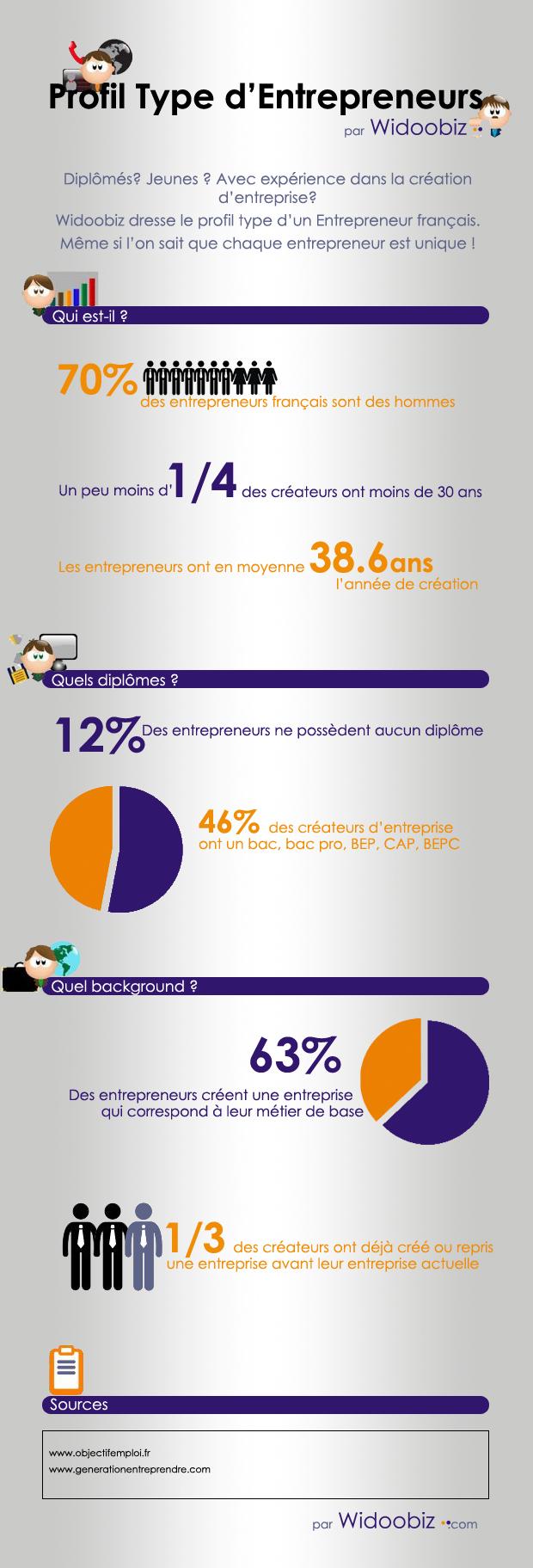 Infographie_Profil_Entrepreneurs (1)