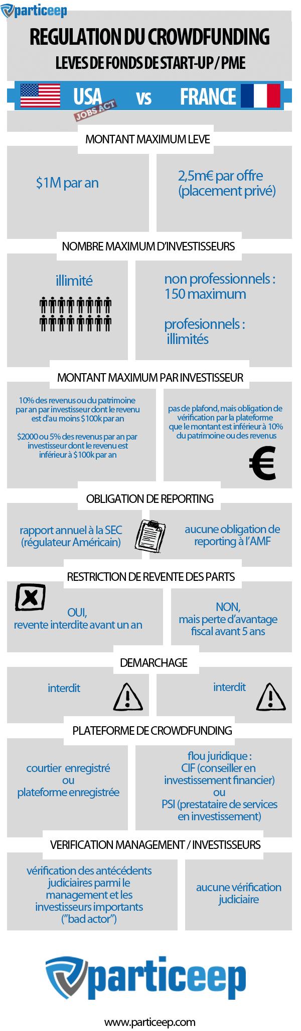 Financement participatif en France (2)