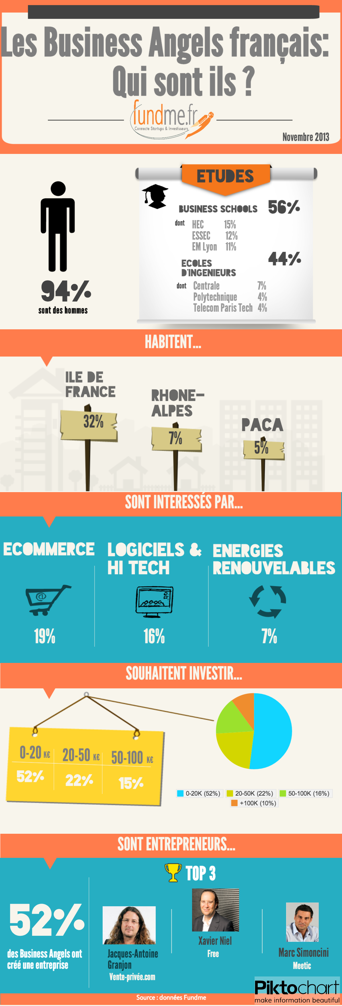 Infographie Fundme - Les Business Angels français
