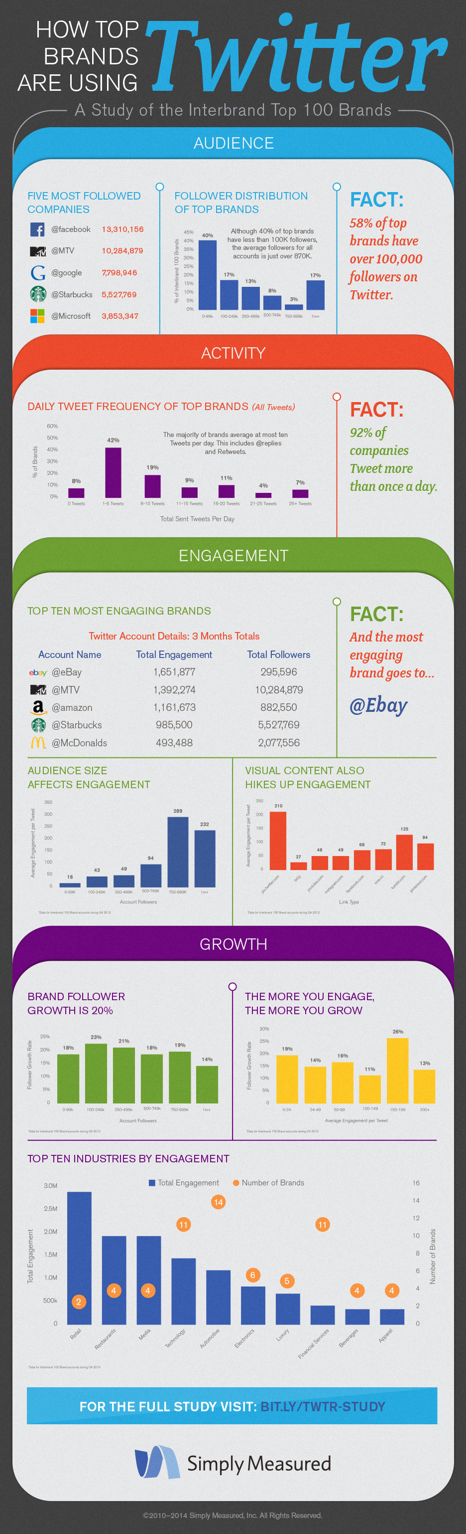 SM_Twitter_Study_Infographic_final2