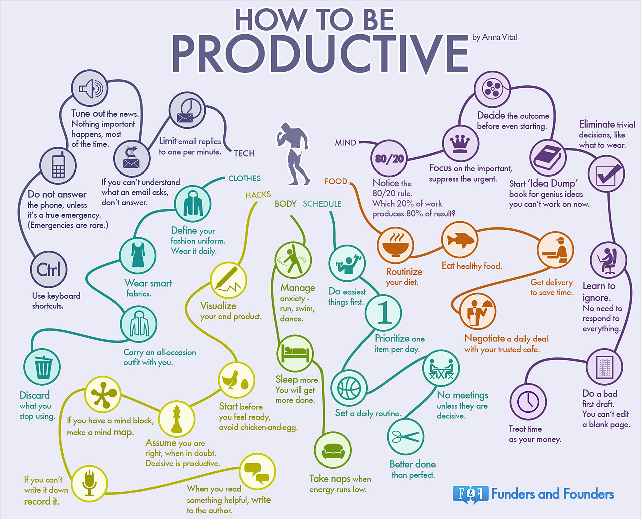 1386958356-get-done-35-habits-most-productive-people-infographic