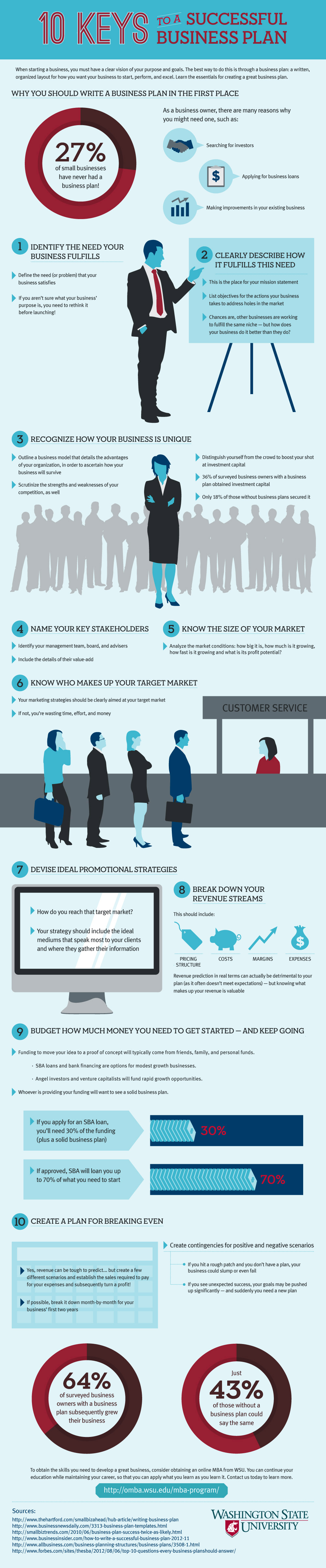 1392332798-how-build-business-plan-infographic