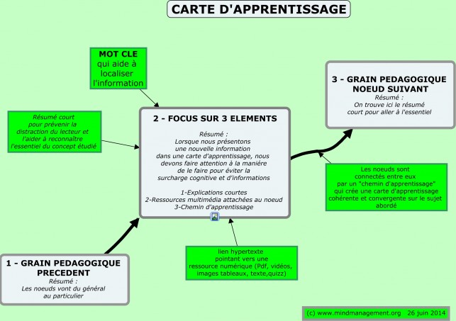 carte d'apprentissage - structure carte apprentissage