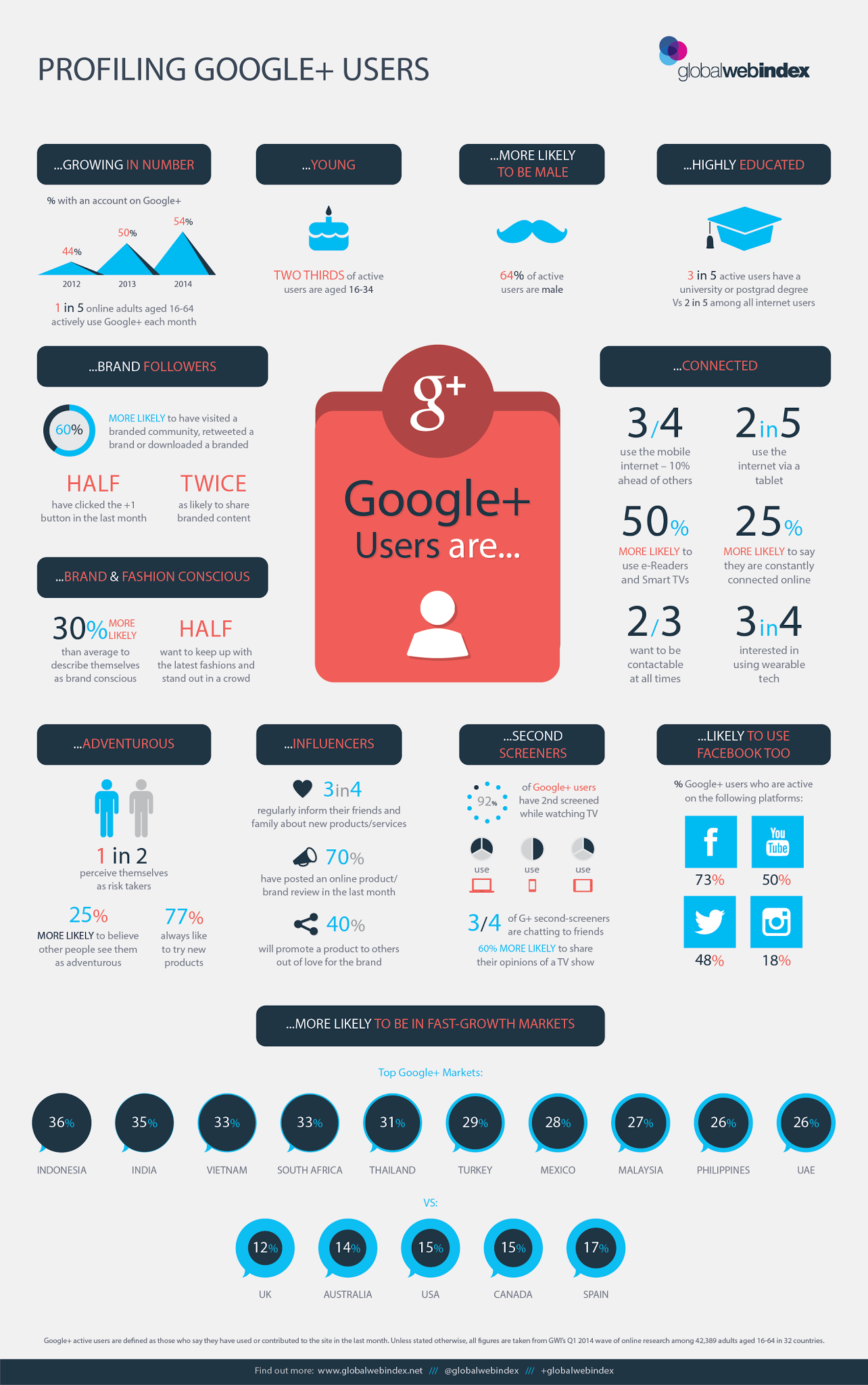 Google-Plus-Users-2014-infographic (1)