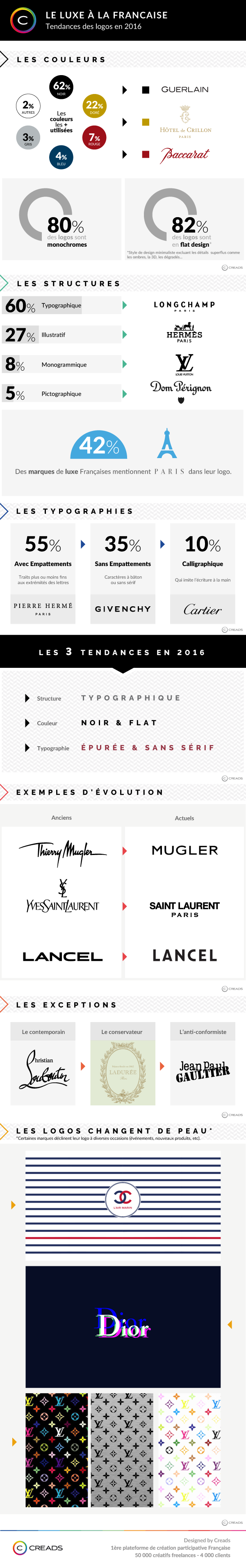 Creads_Infographie_Luxe