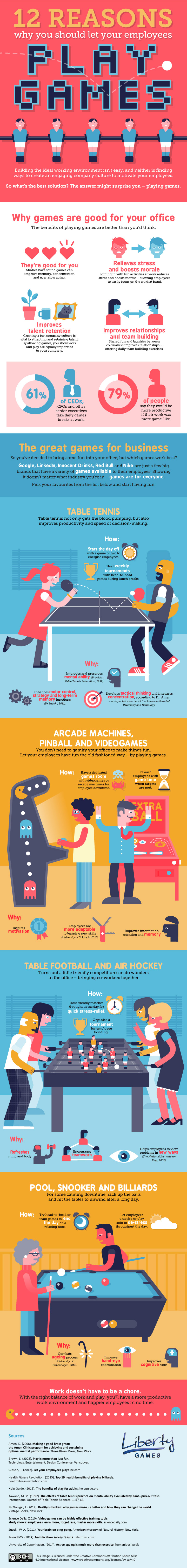 1475856242_12-reasons-let-your-employees-play-games-infographic